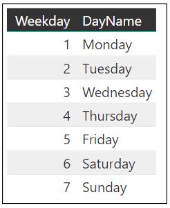 Excel formula: Get day name from date   Exceljet