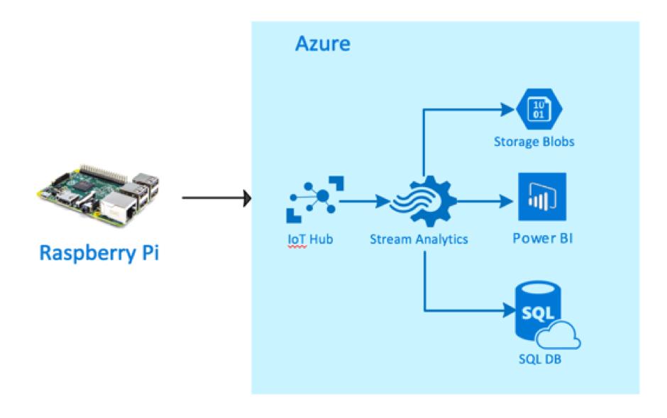 Azure IoT Presentation Mar'17 Photo 4